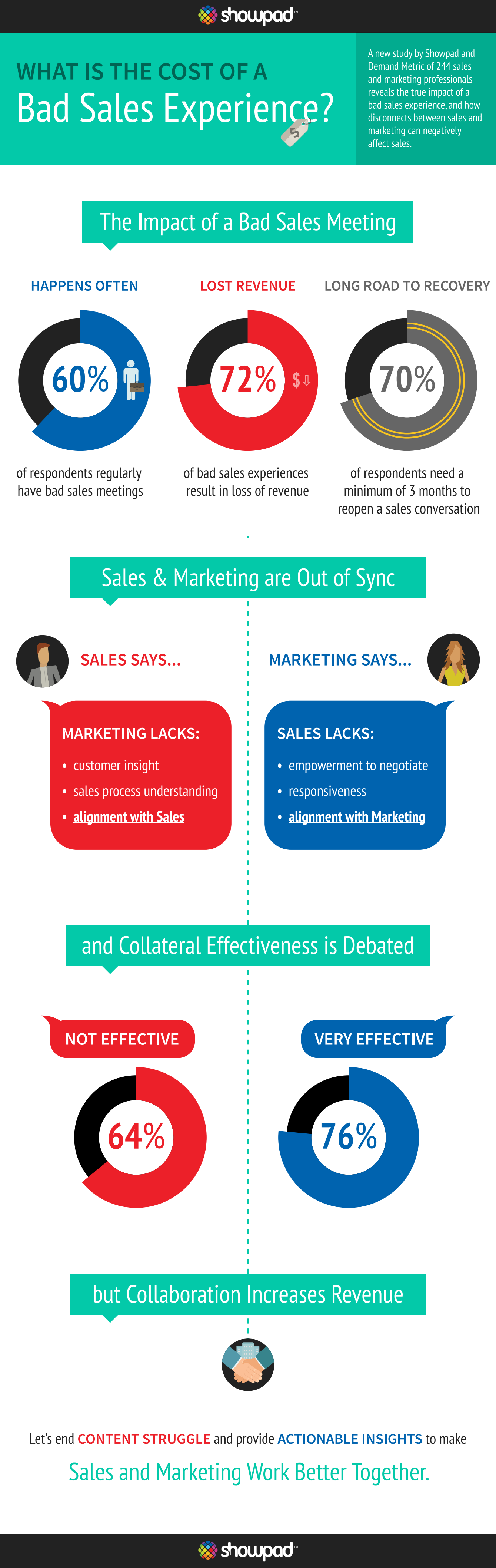 Sales Experience Quality Infographic