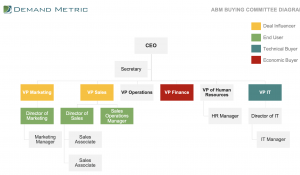 ABM Buying Committee Diagram Template