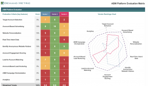 ABM Platform Evaluation Matrix Template