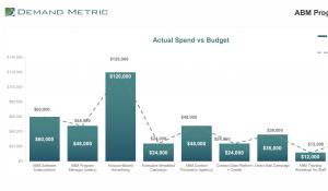 ABM Program Budget Template