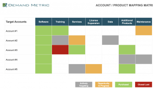 ABM Account Product Mapping Template