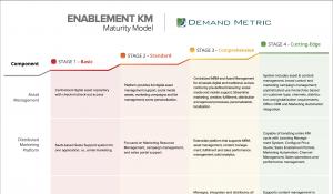 Enablement KM Maturity Model