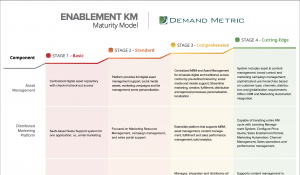 Enablement KM Maturity Model