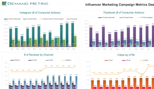 Influencer Marketing Campaign Metrics Dashboard