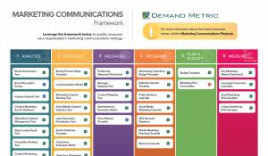 Marketing communications plan playbook demand metric for Marcom strategy template