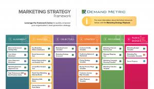 how to develop a marketing plan for a new product