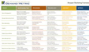 Shopper Marketing Roles Matrix