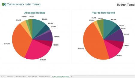 social media marketing budget template demand metric