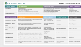 Agency Termination Letter Template | Demand Metric