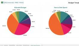product roadmap template demand metric