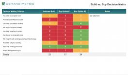 Build vs Buy Decision Matrix