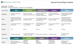 Content Mapping Template Demand Metric