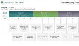 Content marketing plan content marketing assets database premium buyer persona template premium maxwellsz