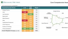 business strategy presentation demand metric
