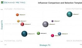Influencer Comparison and Selection Tool