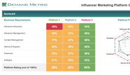 Influencer Marketing Platform Comparison Template