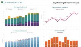 eWorkshop: 5 Questions the CMO Should Ask | Demand Metric