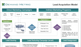 Lead Scoring Template | Demand Metric