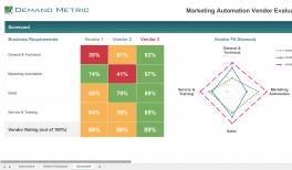 Marketing automation maturity model