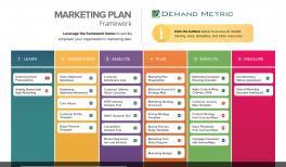 Marketing Plan Presentation Template Demand Metric
