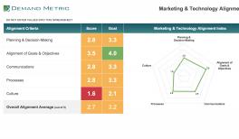 marketing_technology_alignment_tool_thumbnail?itok=UHdomn7V marketing technology stack diagram demand metric