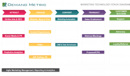 Marketing Technology Stack Diagram