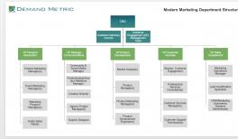 The Modern Marketing Organization | Demand Metric