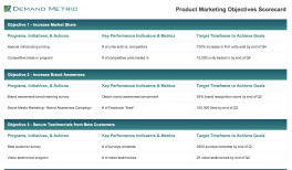 product launch checklist demand metric