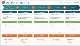 Customer Journey Map Template Demand Metric - Customer journey map template