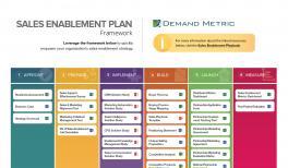 Sales Enablement Roles Matrix