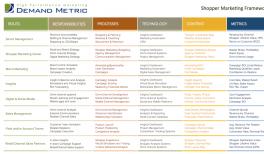 Shopper Marketing Roles Matrix