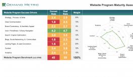 Website Redesign Framework   Demand Metric