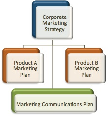 What's your marketing/marcomm/product strategy/plan