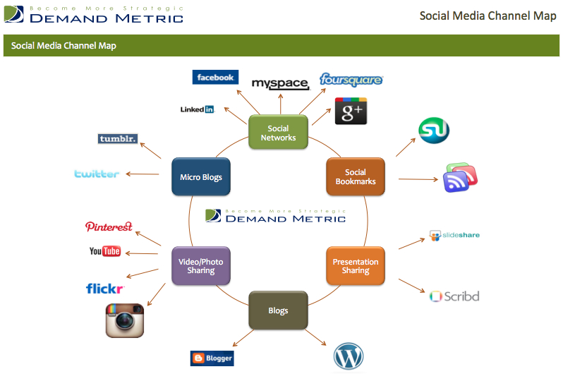 Managing Social Media with a Channel Map | Demand Metric Blog on bifurcation map, specific purpose map, advanced television systems committee standards, sister station, international train map, television program, australian television ratings, iptv map, independent station, invisible map, electronic program guide, tributary map, prairie map, atoll map, kriging map, atsc tuner, influence map, effective radiated power, strait map, standard-definition television, river map, terrestrial television, fjord map, digital cable, library of alexandria map, archipelago map, chap map, television channel frequencies, glacier map, broadcast relay station, television station, display resolution, raceway map, basin map, bight map, digital terrestrial television, mediaset premium,